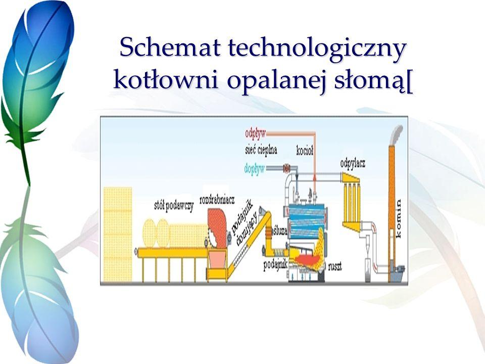 Schemat technologiczny kotłowni opalanej słomą[